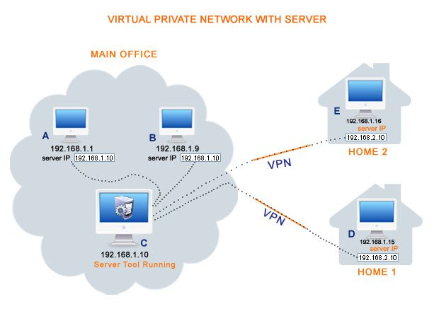 VPN with Server